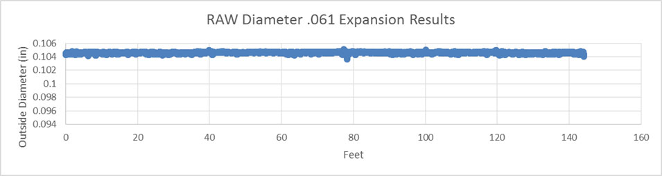 Graph of RAW Diameter .061 expansion results