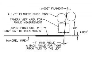 Winding Area Description illustration displays filament guide pins, camera view area for angle measurement, gaps, and more.